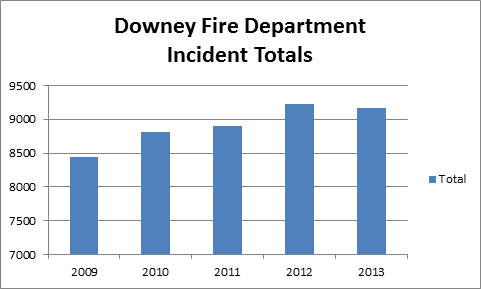 Incident totals 2009-2013